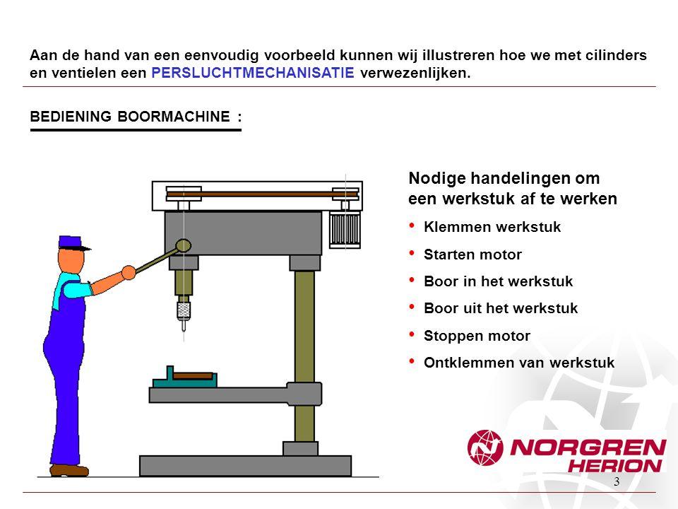 3 Aan de hand van een eenvoudig voorbeeld kunnen wij illustreren hoe we met cilinders en ventielen een PERSLUCHTMECHANISATIE verwezenlijken. BEDIENING