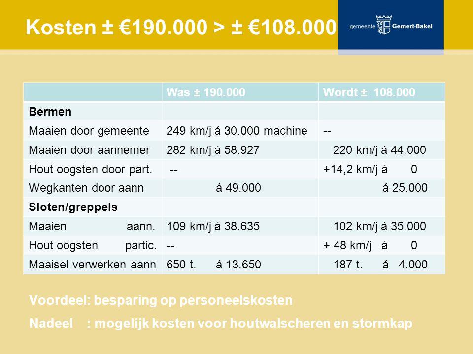 Kosten ± €190.000 > ± €108.000 Was ± 190.000Wordt ± 108.000 Bermen Maaien door gemeente249 km/j á 30.000 machine-- Maaien door aannemer282 km/j á 58.927 220 km/j á 44.000 Hout oogsten door part.