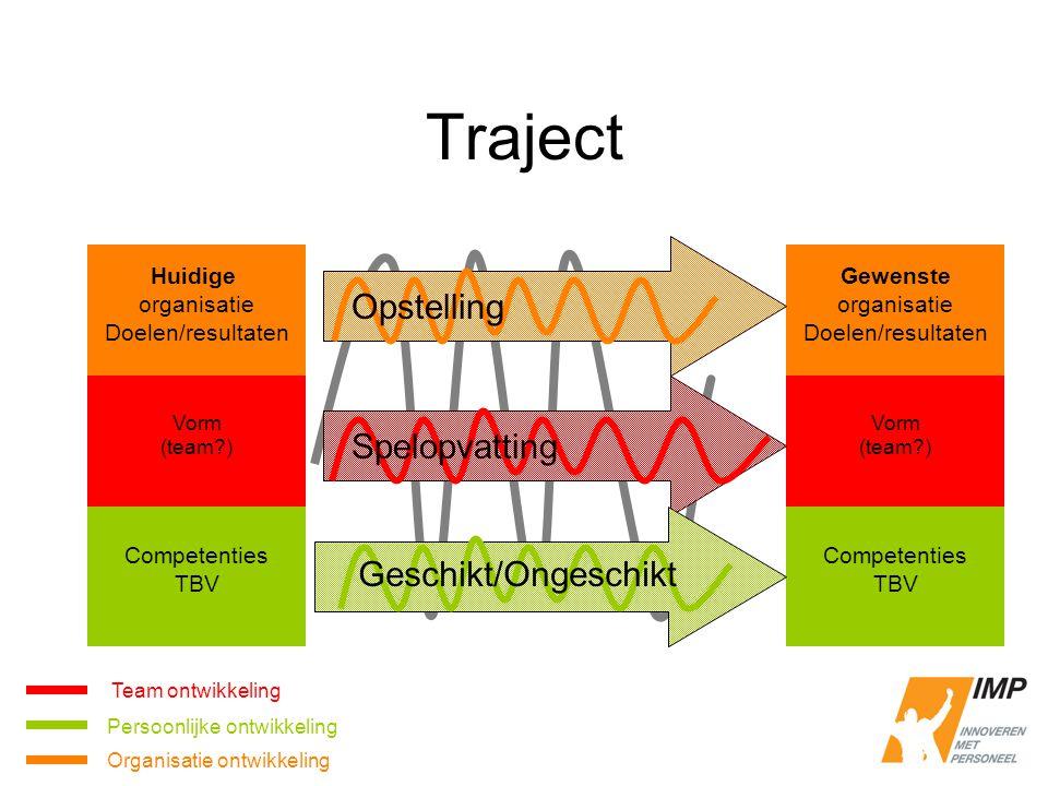 Traject Huidige organisatie Doelen/resultaten Vorm (team?) Gewenste organisatie Doelen/resultaten Vorm (team?) Spelopvatting Opstelling Competenties T