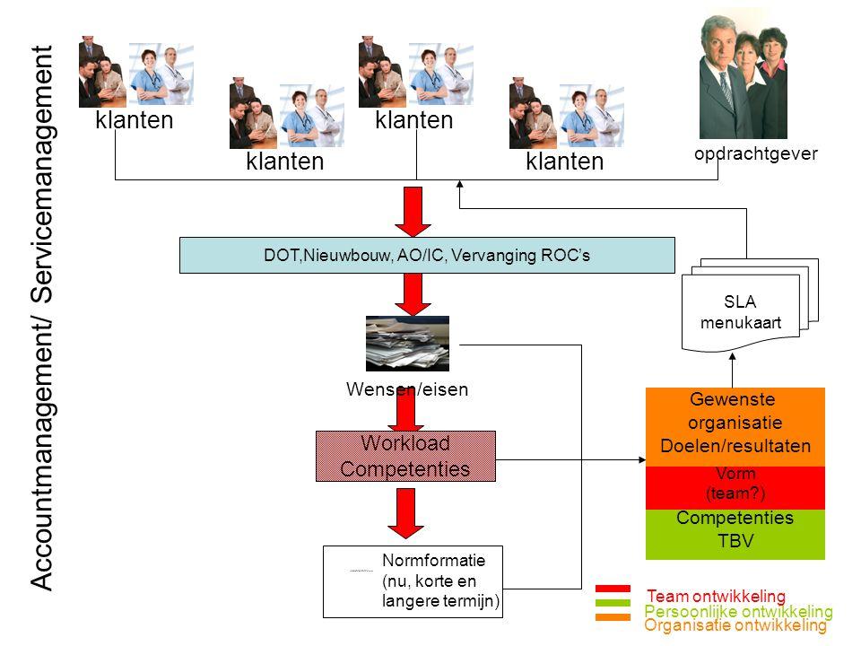 klanten opdrachtgever Wensen/eisen Workload Competenties Normformatie (nu, korte en langere termijn) DOT,Nieuwbouw, AO/IC, Vervanging ROC's Gewenste o