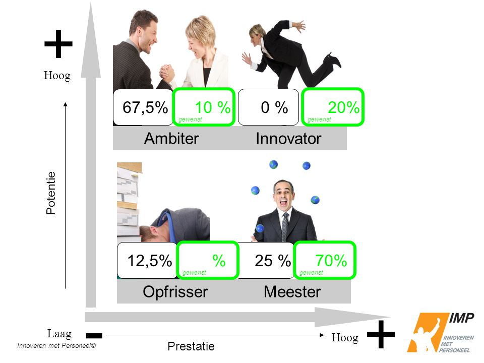 + + AmbiterInnovator OpfrisserMeester Laag Hoog Potentie - Hoog Prestatie 67,5% 0 % 12,5% 25 % Innoveren met Personeel© 70% gewenst % 10 % gewenst 20% gewenst