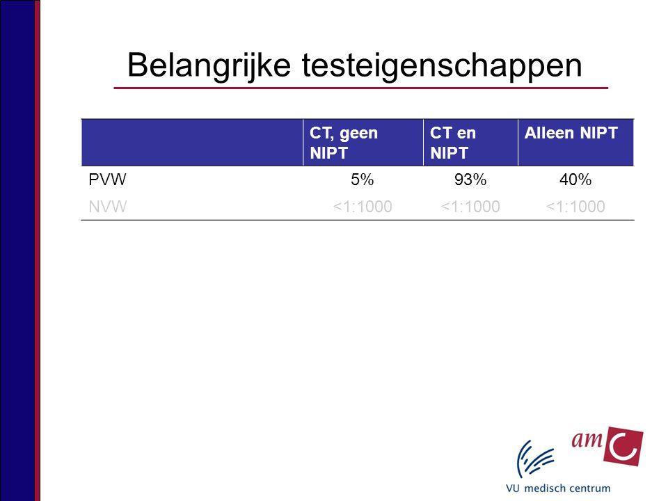 CT, geen NIPT CT en NIPT Alleen NIPT PVW5%93%40% NVW<1:1000