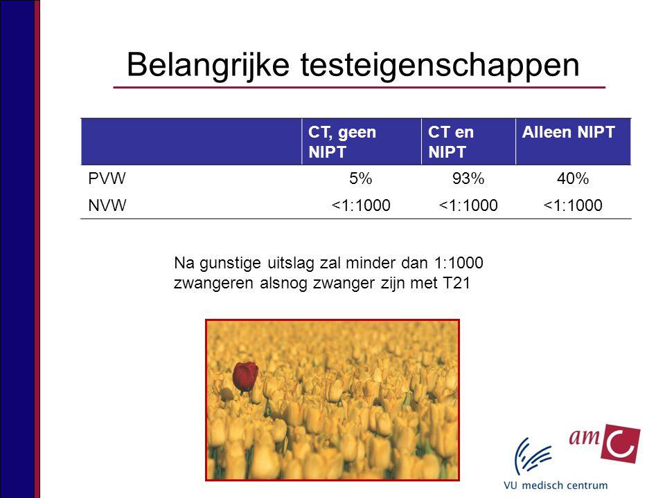 Belangrijke testeigenschappen CT, geen NIPT CT en NIPT Alleen NIPT PVW5%93%40% NVW<1:1000 Na gunstige uitslag zal minder dan 1:1000 zwangeren alsnog zwanger zijn met T21