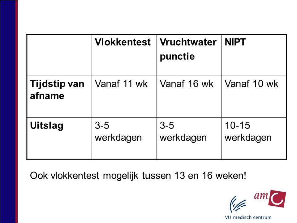VlokkentestVruchtwater punctie NIPT Tijdstip van afname Vanaf 11 wkVanaf 16 wkVanaf 10 wk Uitslag3-5 werkdagen 10-15 werkdagen Ook vlokkentest mogelijk tussen 13 en 16 weken!