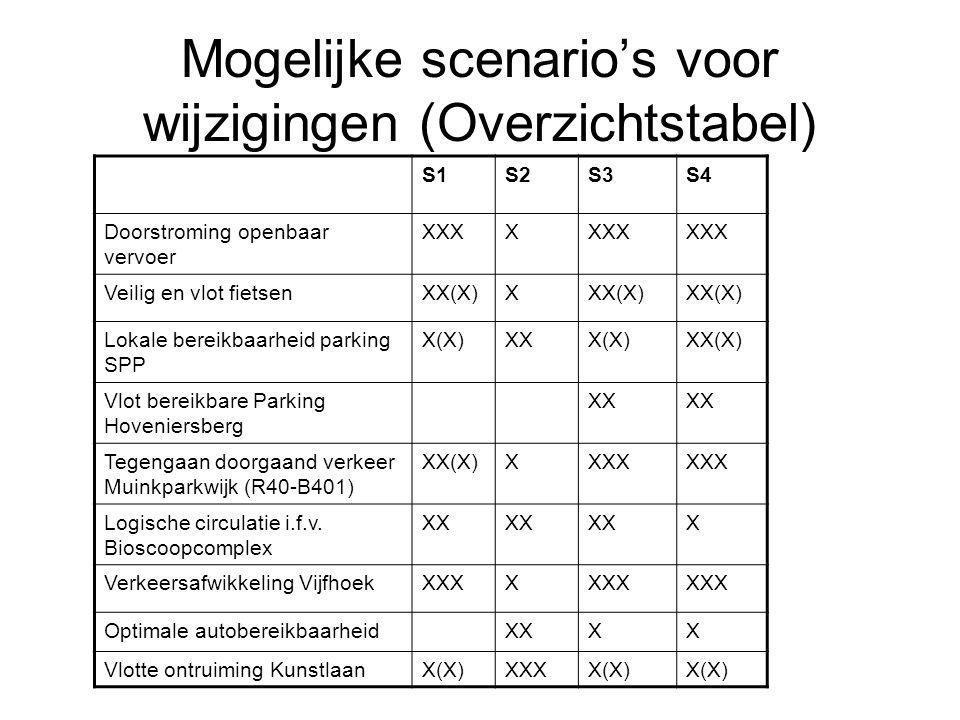 Mogelijke scenario's voor wijzigingen (Overzichtstabel) S1S2S3S4 Doorstroming openbaar vervoer XXXX Veilig en vlot fietsenXX(X)X Lokale bereikbaarheid