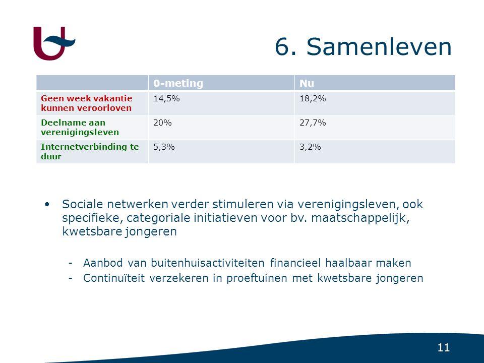 11 6. Samenleven 0-metingNu Geen week vakantie kunnen veroorloven 14,5%18,2% Deelname aan verenigingsleven 20%27,7% Internetverbinding te duur 5,3%3,2