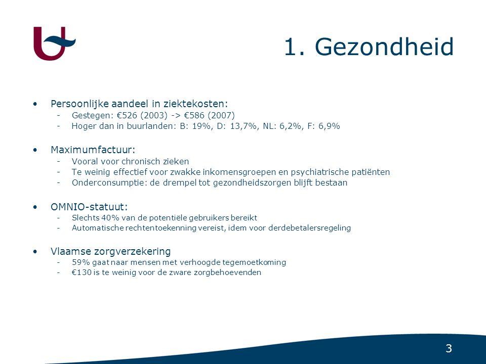 3 1. Gezondheid Persoonlijke aandeel in ziektekosten: -Gestegen: €526 (2003) -> €586 (2007) -Hoger dan in buurlanden: B: 19%, D: 13,7%, NL: 6,2%, F: 6
