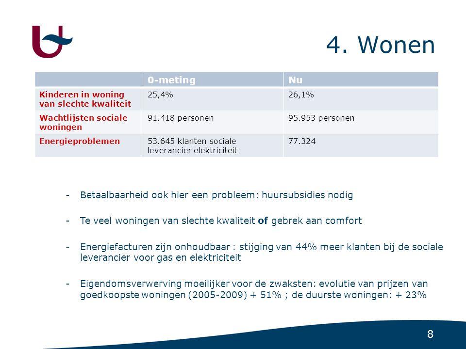 8 4. Wonen 0-metingNu Kinderen in woning van slechte kwaliteit 25,4%26,1% Wachtlijsten sociale woningen 91.418 personen95.953 personen Energieprobleme