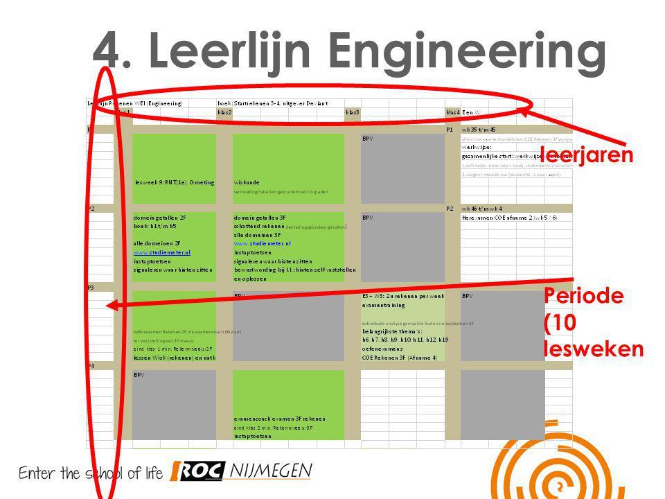 4. Leerlijn Engineering Invoegen leerlijn leerjaren Periode (10 lesweken
