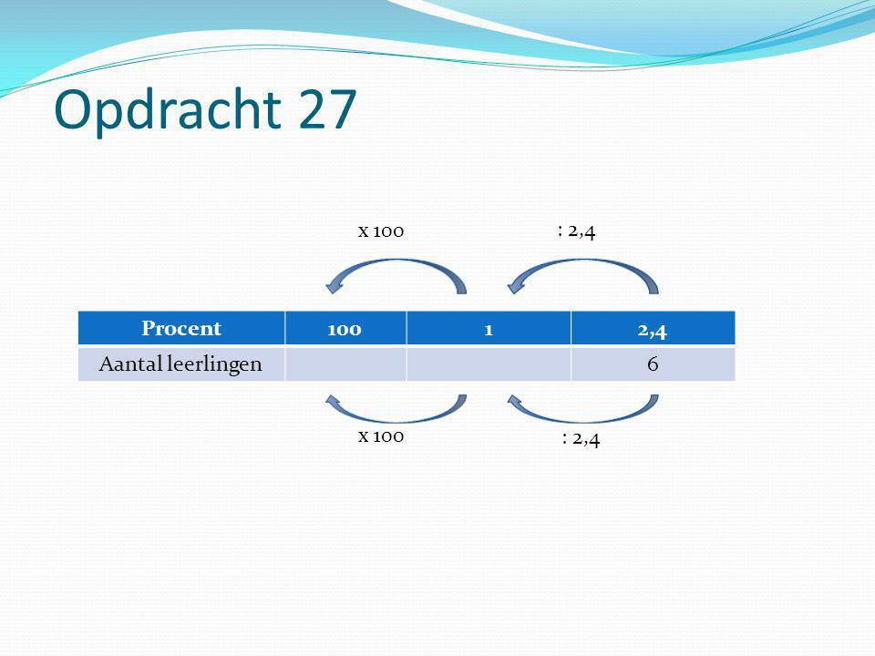 Opdracht 27 Procent10012,4 Aantal leerlingen6 x 100 : 2,4