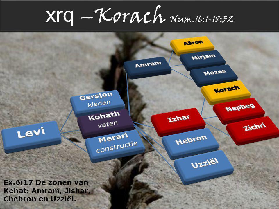 xrq –Korach Num.16:1-18:32 Ex.6:17 De zonen van Kehat: Amram, Jishar, Chebron en Uzziël.