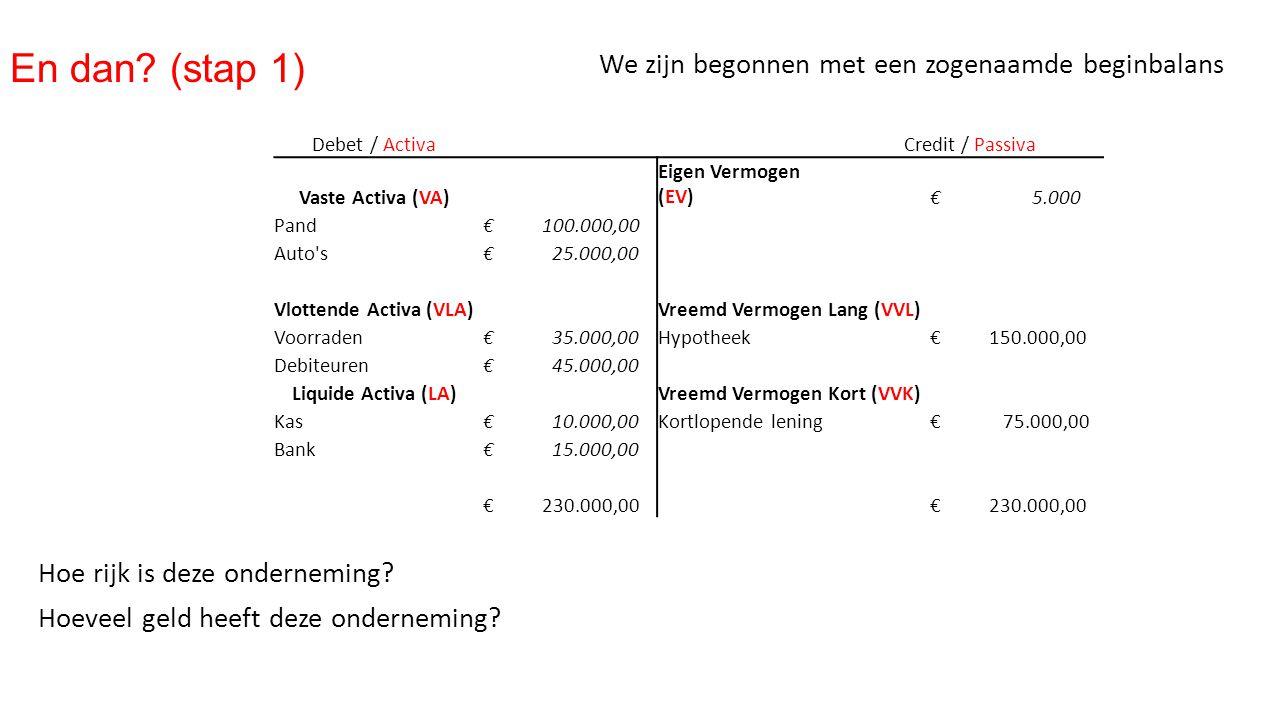 En dan? (stap 1) We zijn begonnen met een zogenaamde beginbalans Debet / ActivaCredit / Passiva Vaste Activa (VA) Eigen Vermogen (EV) € 5.000 Pand € 1