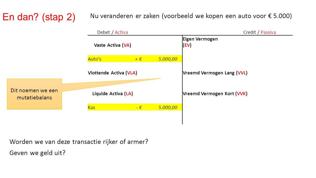 Nu veranderen er zaken (voorbeeld we kopen een auto voor € 5.000) Worden we van deze transactie rijker of armer? Geven we geld uit? Debet / ActivaCred