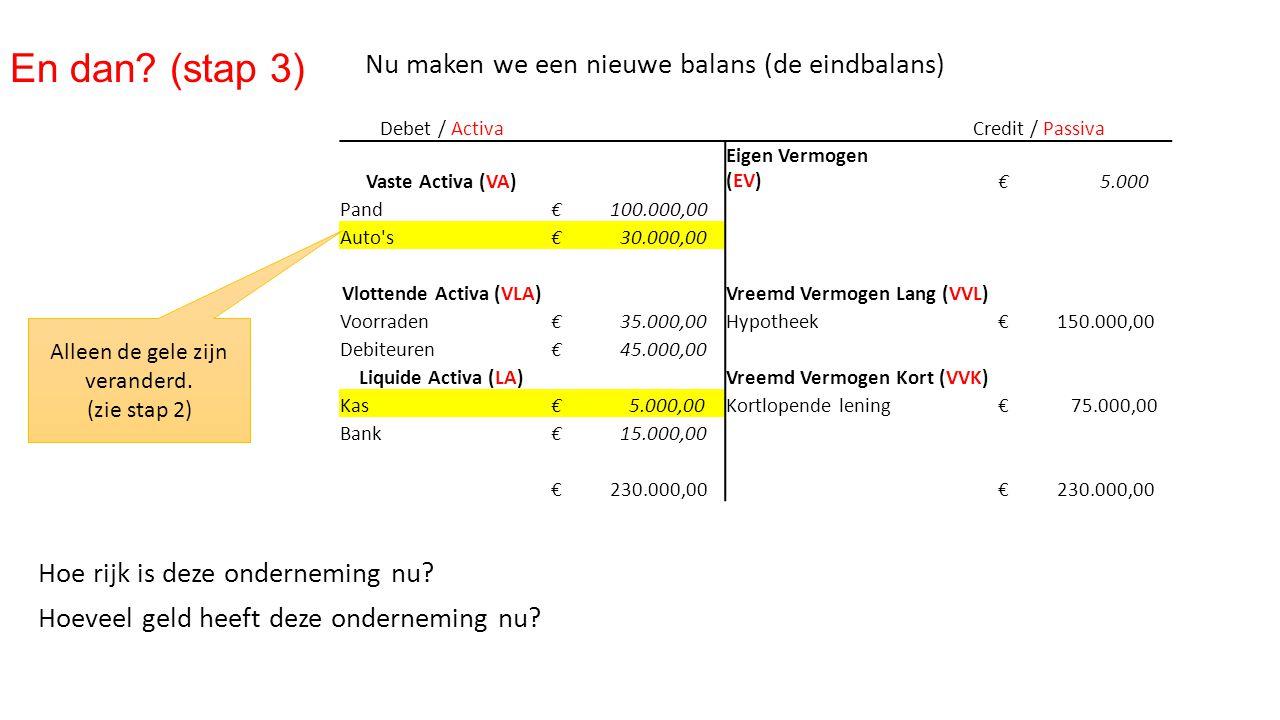 Nu maken we een nieuwe balans (de eindbalans) En dan? (stap 3) Debet / ActivaCredit / Passiva Vaste Activa (VA) Eigen Vermogen (EV) € 5.000 Pand € 100