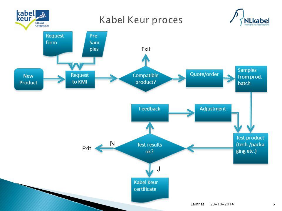 23-10-2014Eemnes7 http://www.keurmerk.nl/data/uploads/PVE_4.0_Keurmerk_Active_an d_Passive_In-house_materials.pdf
