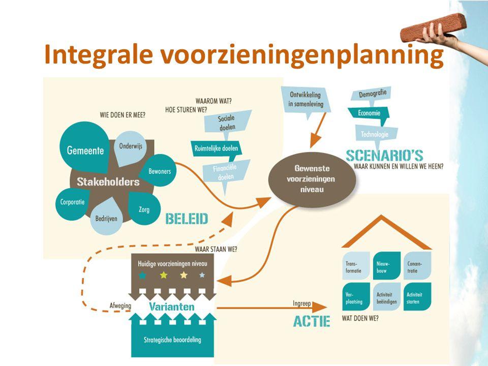 Integrale voorzieningenplanning