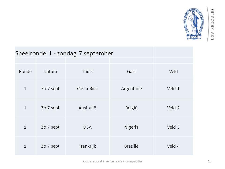 13Ouderavond FIFA 1e jaars F competitie Speelronde 1 - zondag 7 september RondeDatumThuisGastVeld 1Zo 7 septCosta RicaArgentiniëVeld 1 1Zo 7 septAustr