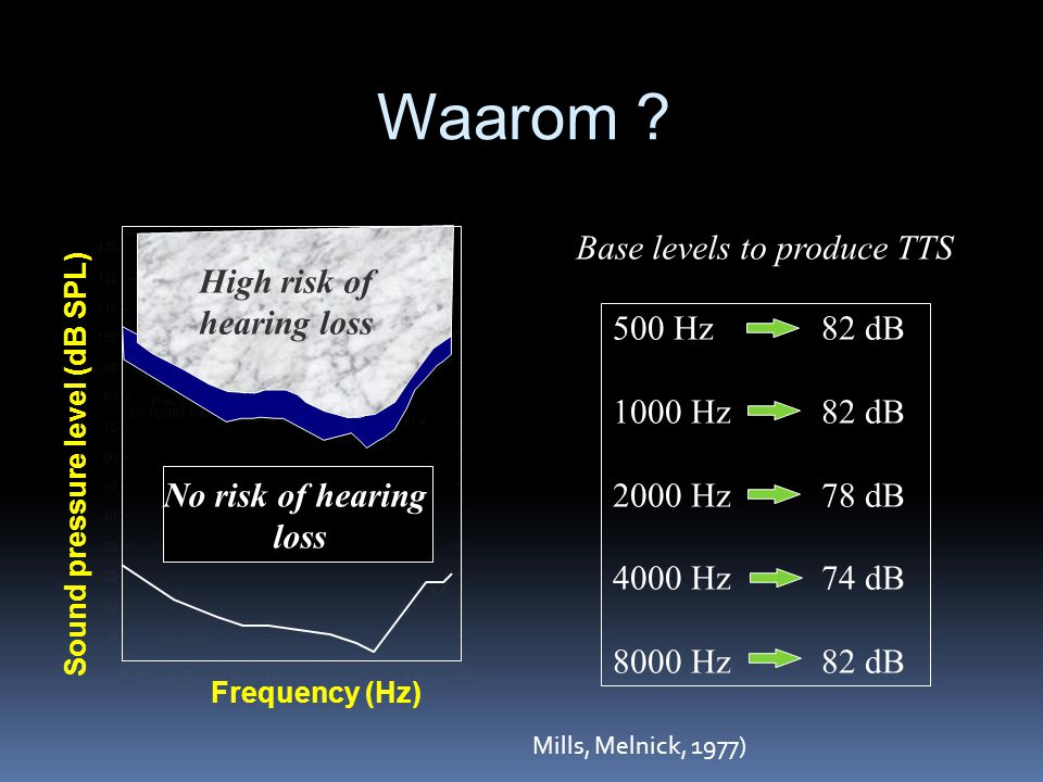  Noise induced hearing loss in dance music and sound levels in night clubs (Bray et al, 2004)  Persoonlijke dosimetriewaarden : range :97.8 dB A – 107.9 dB A  Gemiddeld 103.2 dB A  Gemiddelde meetduur 113 minuten (1h 53 min)  Lep,d : gemiddeld 96,1 dB A  ~ landbouwmachines : 93 dB A  ~ road drilling : 96 dB A  Gunderson et al (1997) : 94.7 – 106.7 dB (A)  Serra et al (2005) : discotheek  Range : 104.3 dB A - 117.5 dB A  Noise dose : 1600%  Santos et al (2007) : Music exposure DJ  Range : 93.2 – 109.7 dB A
