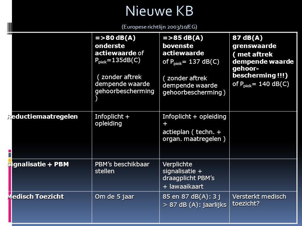 Nieuwe KB (Europese richtlijn 2003/10/EG) =>80 dB(A) onderste actiewaarde of P piek =135dB(C) ( zonder aftrek dempende waarde gehoorbescherming ) ( zonder aftrek dempende waarde gehoorbescherming ) =>85 dB(A) bovenste actiewaarde of P piek = 137 dB(C) ( zonder aftrek dempende waarde gehoorbescherming ) 87 dB(A) grenswaarde ( met aftrek dempende waarde gehoor- bescherming !!!) of P piek = 140 dB(C) Reductiemaatregelen Infoplicht + opleiding Infoplicht + opleiding + actieplan ( techn.