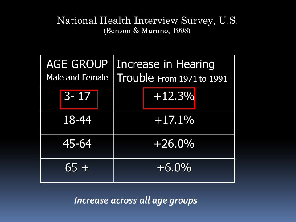 National Health Interview Survey, U.S. (Benson & Marano, 1998) AGE GROUP Male and Female Increase in Hearing Trouble From 1971 to 1991 3- 17 +12.3% 18