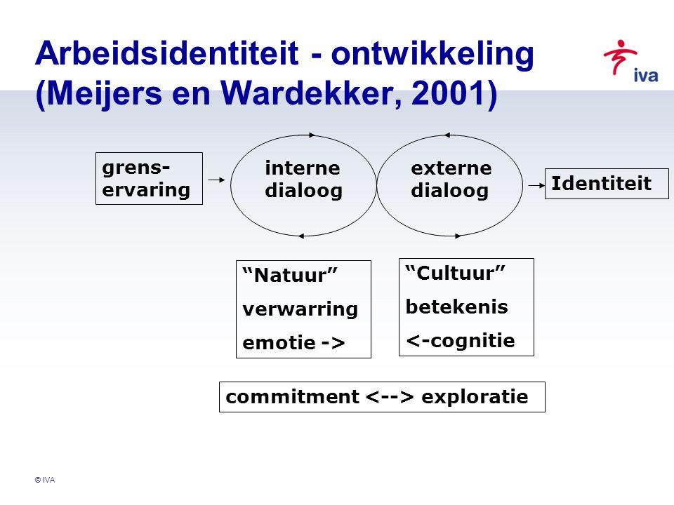 "© IVA Arbeidsidentiteit - ontwikkeling (Meijers en Wardekker, 2001) grens- ervaring interne dialoog externe dialoog Identiteit ""Natuur"" verwarring emo"
