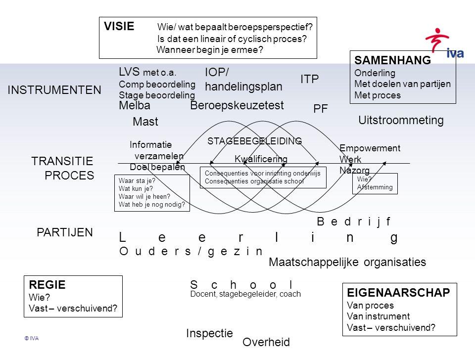 © IVA VISIE Wie/ wat bepaalt beroepsperspectief? Is dat een lineair of cyclisch proces? Wanneer begin je ermee? TRANSITIE PROCES INSTRUMENTEN PARTIJEN