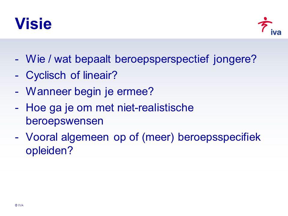 © IVA Visie -Wie / wat bepaalt beroepsperspectief jongere? -Cyclisch of lineair? -Wanneer begin je ermee? -Hoe ga je om met niet-realistische beroepsw
