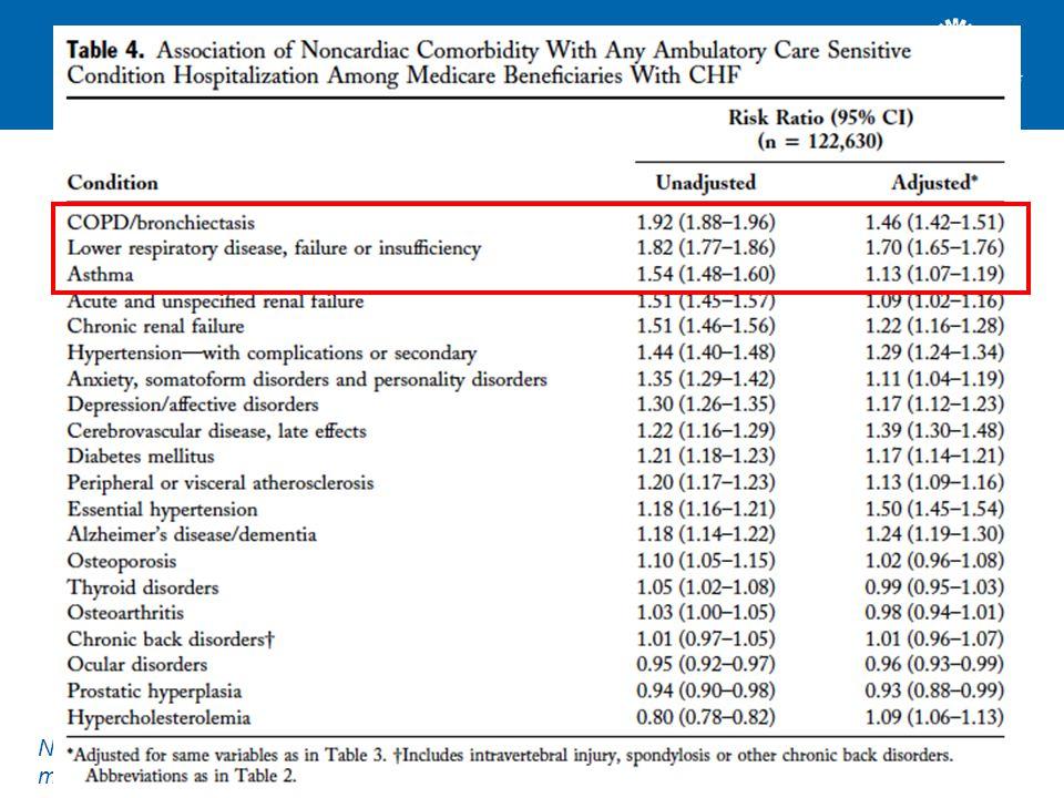 Waarom is dat belangrijk? Voorbeeld hartfalen. 122.630 patiënten met hartfalen. Niet-cardiale comorbiditeit en kans op ziekenhuisopname. 65% in 1 jaar