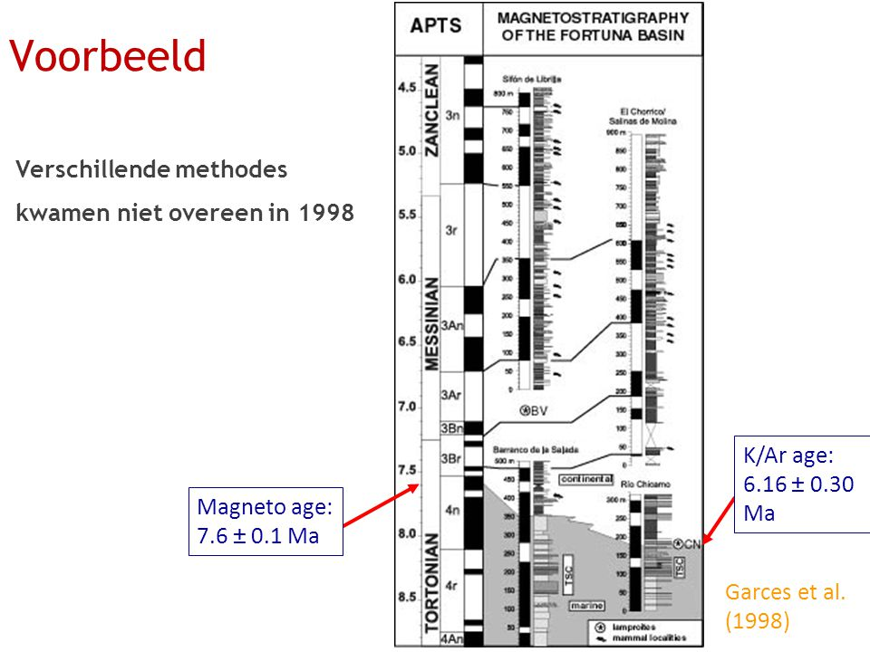 Verschillende methodes kwamen niet overeen in 1998 Garces et al.