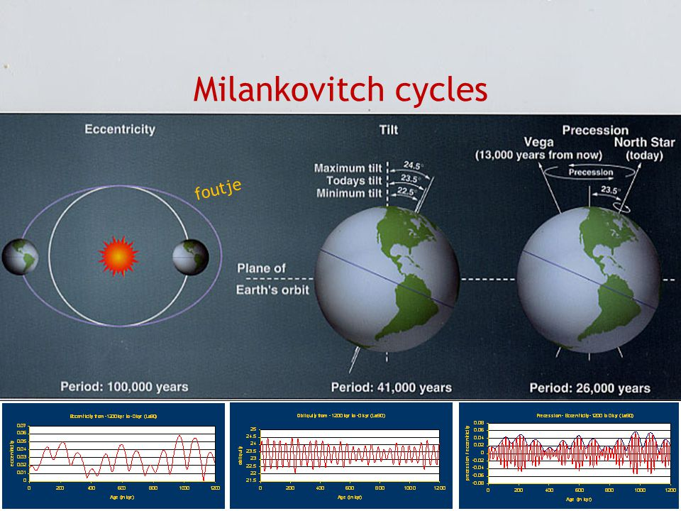Milankovitch cycles foutje