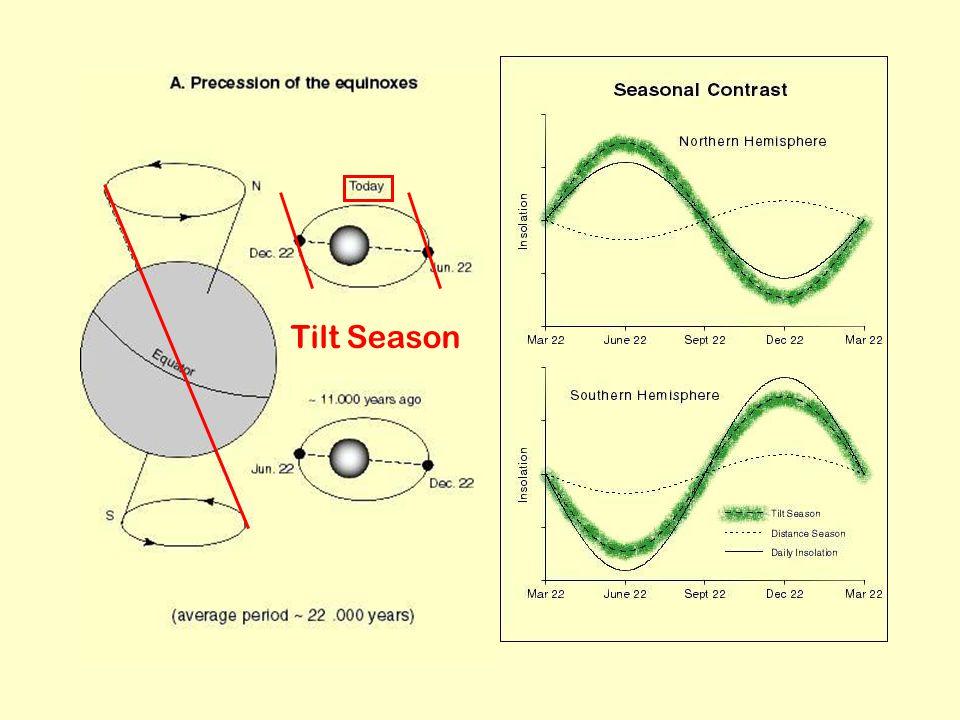 Tilt Season