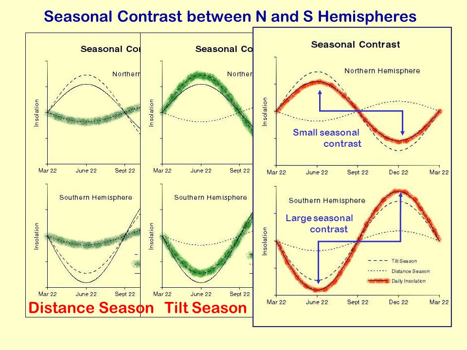Seasonal Contrast between N and S Hemispheres Distance SeasonTilt Season Large seasonal contrast Small seasonal contrast