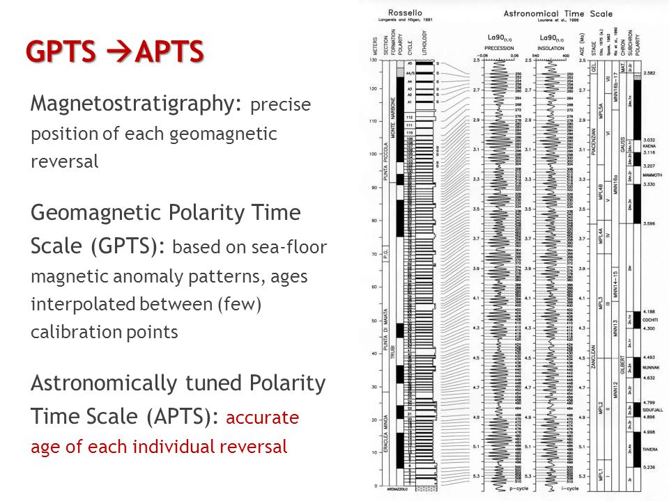 GPTS  APTS Magnetostratigraphy: precise position of each geomagnetic reversal Geomagnetic Polarity Time Scale (GPTS): based on sea-floor magnetic anomaly patterns, ages interpolated between (few) calibration points Astronomically tuned Polarity Time Scale (APTS): accurate age of each individual reversal