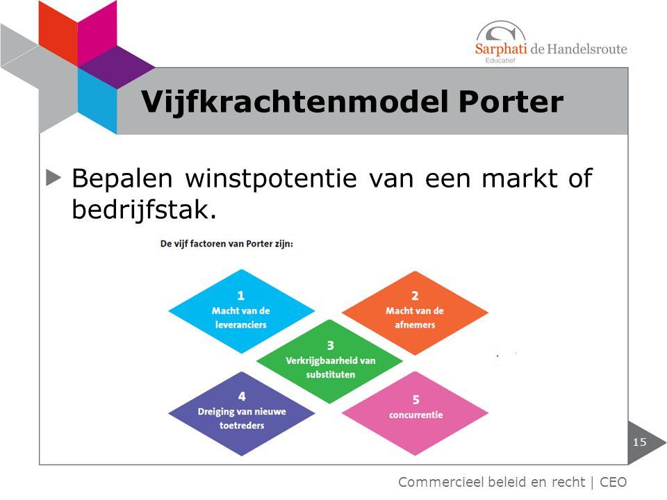 15 Commercieel beleid en recht | CEO Vijfkrachtenmodel Porter Bepalen winstpotentie van een markt of bedrijfstak.