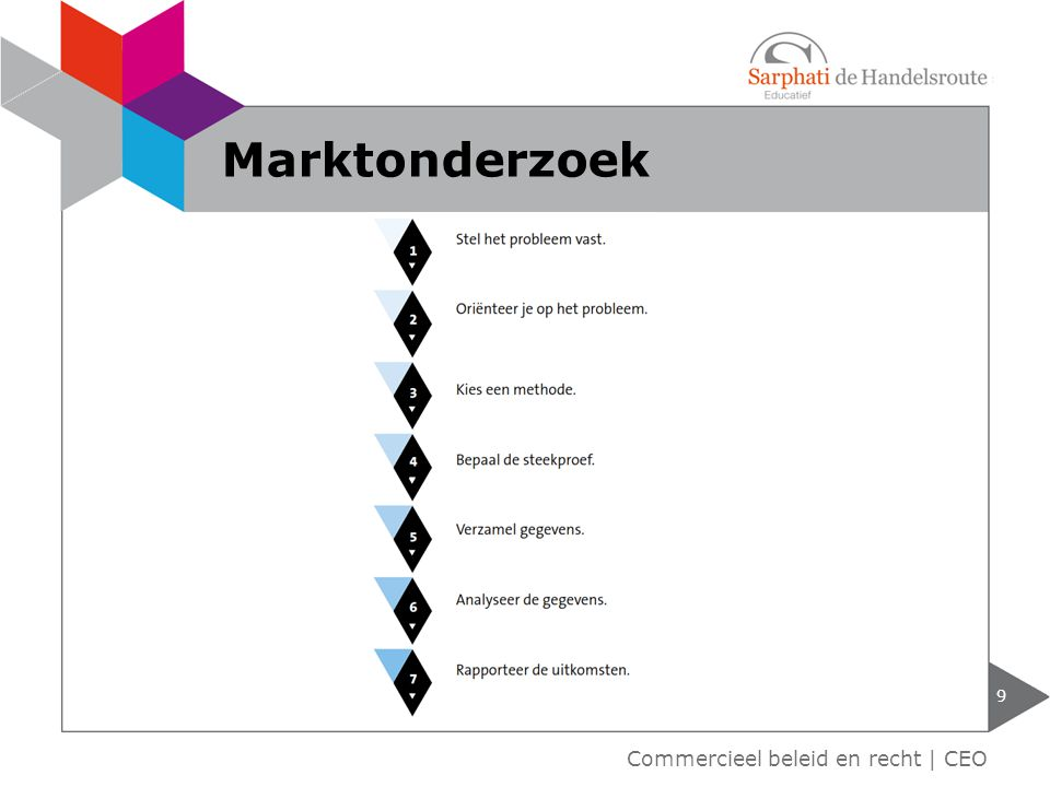 9 Commercieel beleid en recht | CEO Marktonderzoek