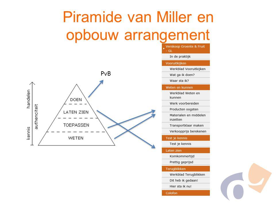 Piramide van Miller en opbouw arrangement PvB