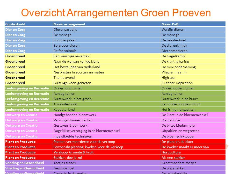 Overzicht Arrangementen Groen Proeven ContextveldNaam arrangementNaam PvB Dier en ZorgDierenparadijs Welzijn dieren Dier en ZorgDe manege Dier en Zorg