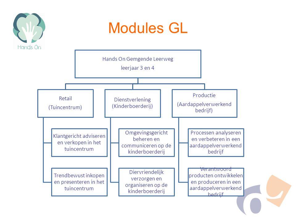 Modules GL Hands On Gemgende Leerweg leerjaar 3 en 4 Retail (Tuincentrum) Klantgericht adviseren en verkopen in het tuincentrum Trendbewust inkopen en