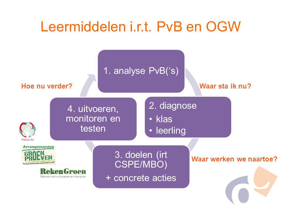 Leermiddelen i.r.t. PvB en OGW 1. analyse PvB('s) 2. diagnose klas leerling docent / 3. doelen (irt CSPE/MBO) + concrete acties 4. uitvoeren, monitore