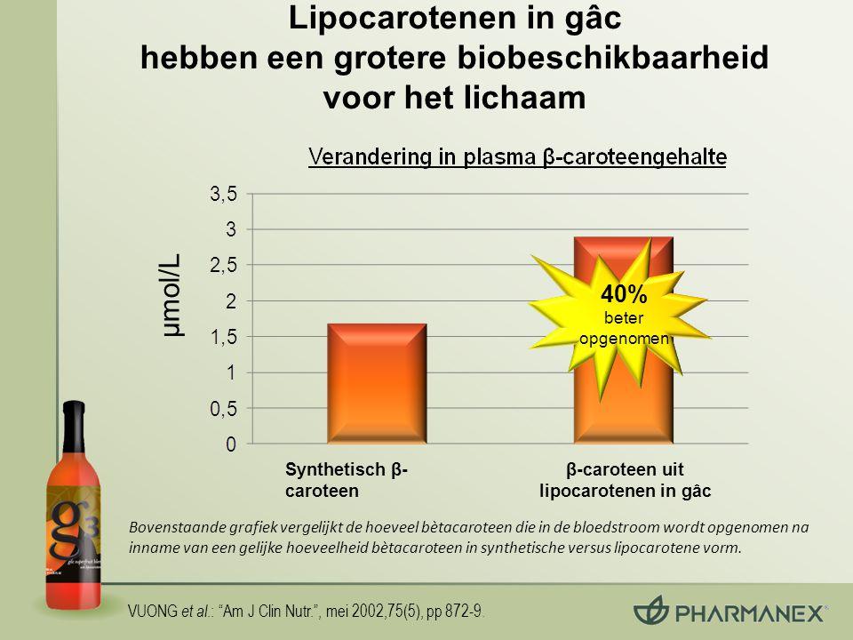 """VUONG et al.: """"Am J Clin Nutr."""", mei 2002,75(5), pp 872-9. Bovenstaande grafiek vergelijkt de hoeveel bètacaroteen die in de bloedstroom wordt opgenom"""