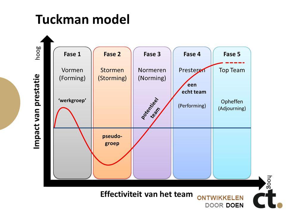 ONTWIKKELEN DOOR DOEN Tuckman model