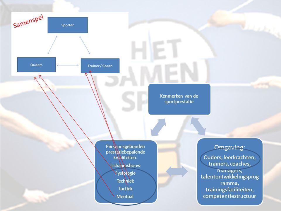 Kenmerken van de sportprestatie Omgeving: Ouders, leerkrachten, trainers, coaches, managers, talentontwikkelingsprog ramma, trainingsfaciliteiten, com