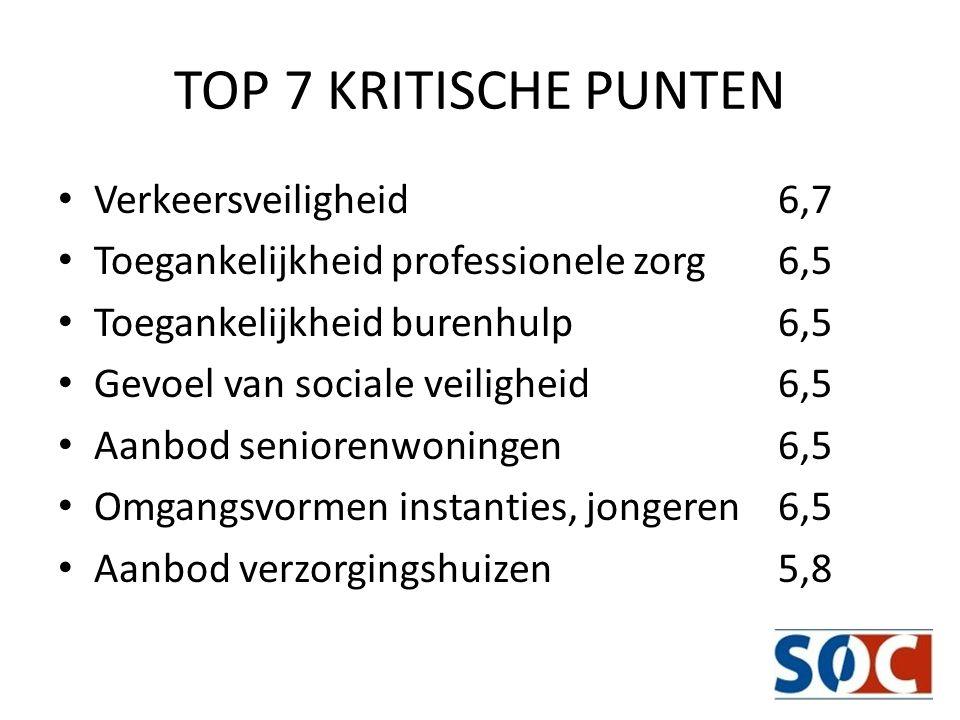 TOP 7 KRITISCHE PUNTEN Verkeersveiligheid 6,7 Toegankelijkheid professionele zorg6,5 Toegankelijkheid burenhulp6,5 Gevoel van sociale veiligheid6,5 Aa