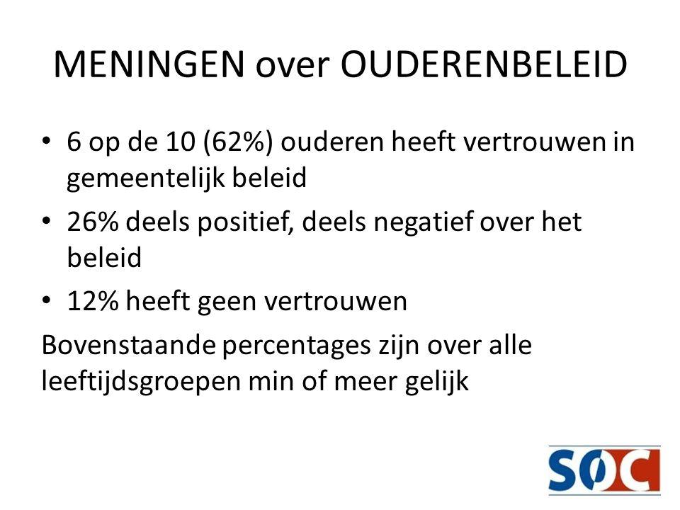 SAMENSTELLING OUDERENPANEL 520 ouderen verspreid over heel Den Haag van verschillende sociaal economische en etnische achtergrond per leeftijdsgroep van – 55 – 64 – 65 – 74 – 75 – 84