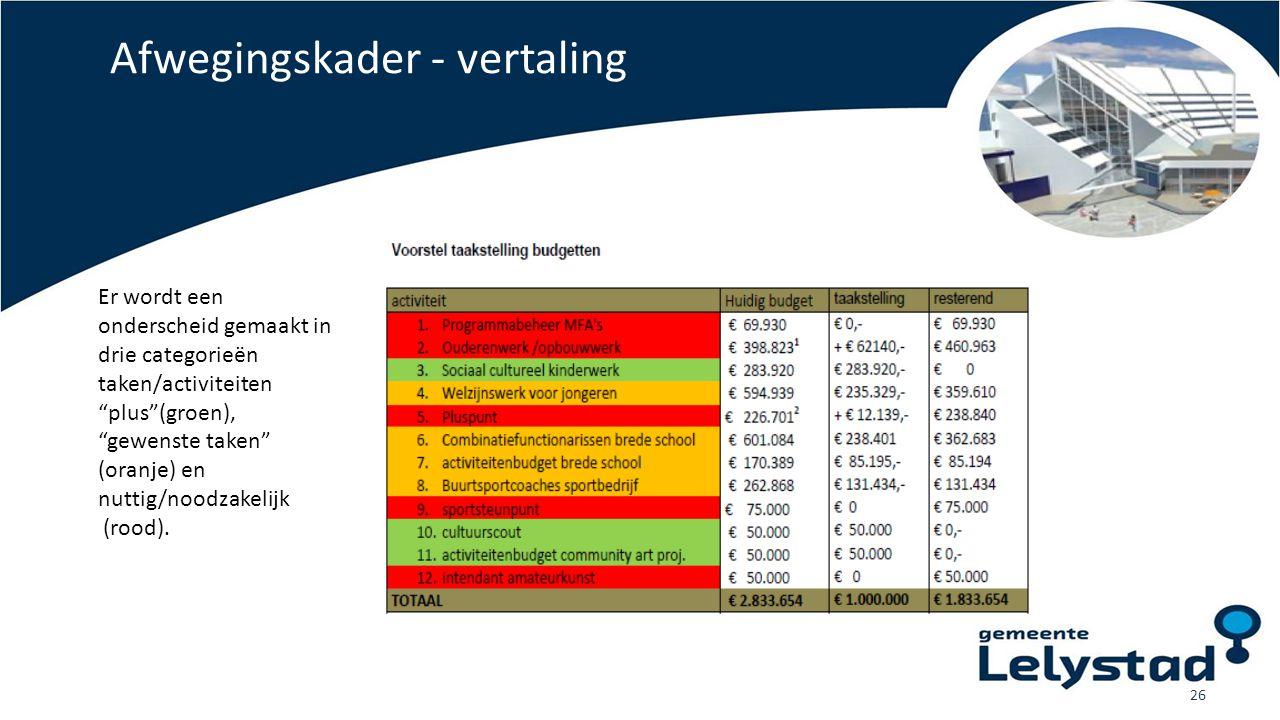 """Afwegingskader - vertaling 26 Er wordt een onderscheid gemaakt in drie categorieën taken/activiteiten """"plus""""(groen), """"gewenste taken"""" (oranje) en nutt"""