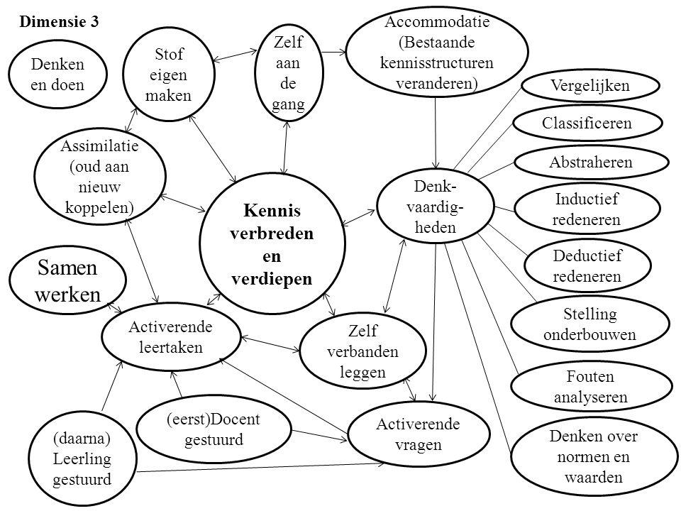 Kennis verbreden en verdiepen Zelf aan de gang Stof eigen maken Accommodatie (Bestaande kennisstructuren veranderen) Denk- vaardig- heden Classificeren Stelling onderbouwen Inductief redeneren Vergelijken Assimilatie (oud aan nieuw koppelen) Activerende vragen Activerende leertaken Denken en doen Fouten analyseren Deductief redeneren Abstraheren Denken over normen en waarden Dimensie 3 Samen werken (eerst)Docent gestuurd (daarna) Leerling gestuurd Zelf verbanden leggen