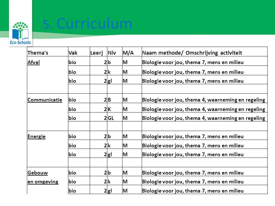 5. Curriculum De Razende Reporter Thema'sVakLeerjNivM/ANaam methode/ Omschrijving activiteit Afvalbio2bMBiologie voor jou, thema 7, mens en milieu bio