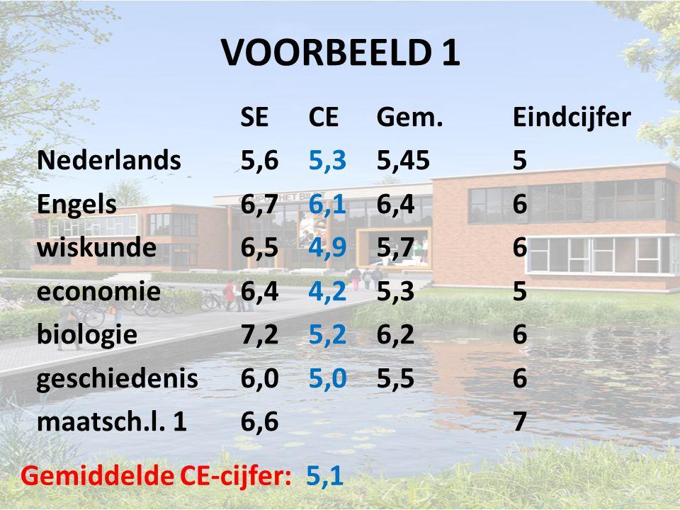 VOORBEELD 1 SECEGem.Eindcijfer Nederlands5,65,35,455 Engels6,76,16,46 wiskunde6,54,95,76 economie6,44,25,35 biologie7,25,26,26 geschiedenis6,05,05,56 maatsch.l.