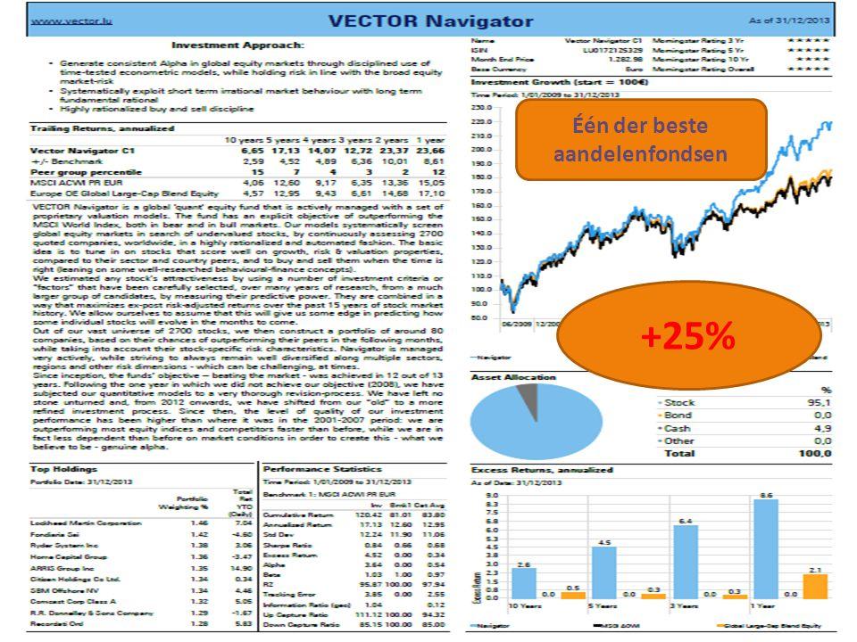 24/11/201425 +25% Één der beste aandelenfondsen