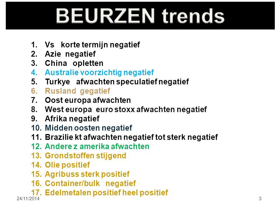 24/11/20143 1.Vs korte termijn negatief 2.Azie negatief 3.China opletten 4.Australie voorzichtig negatief 5.Turkye afwachten speculatief negatief 6.Ru